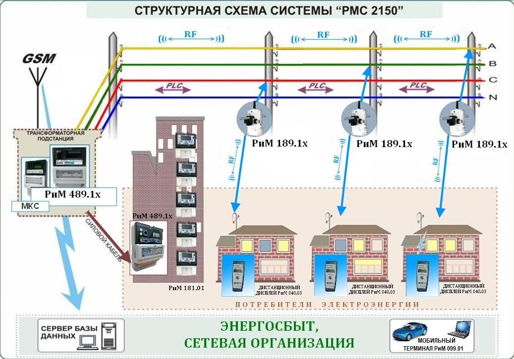 Структурная схема системы РМС